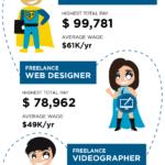 Infographic: Freelancer's Salary